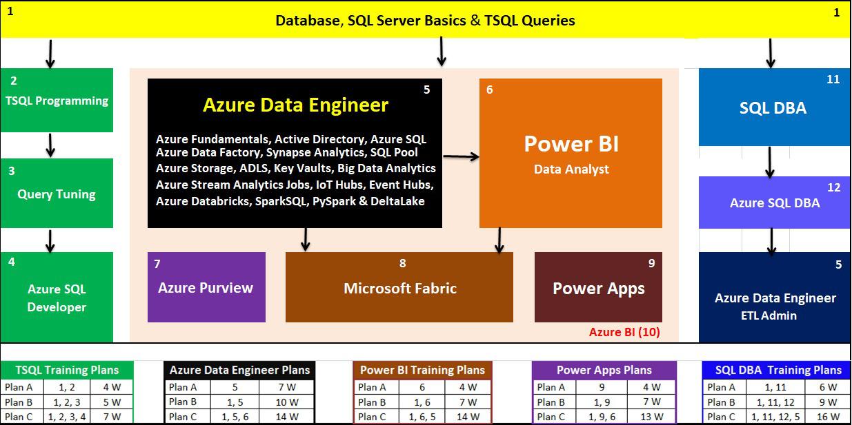Microsoft Training Courses | SQL Server | SQL DBA | MSBI
