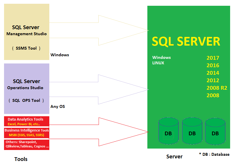 SQL Server Training Lab Plan